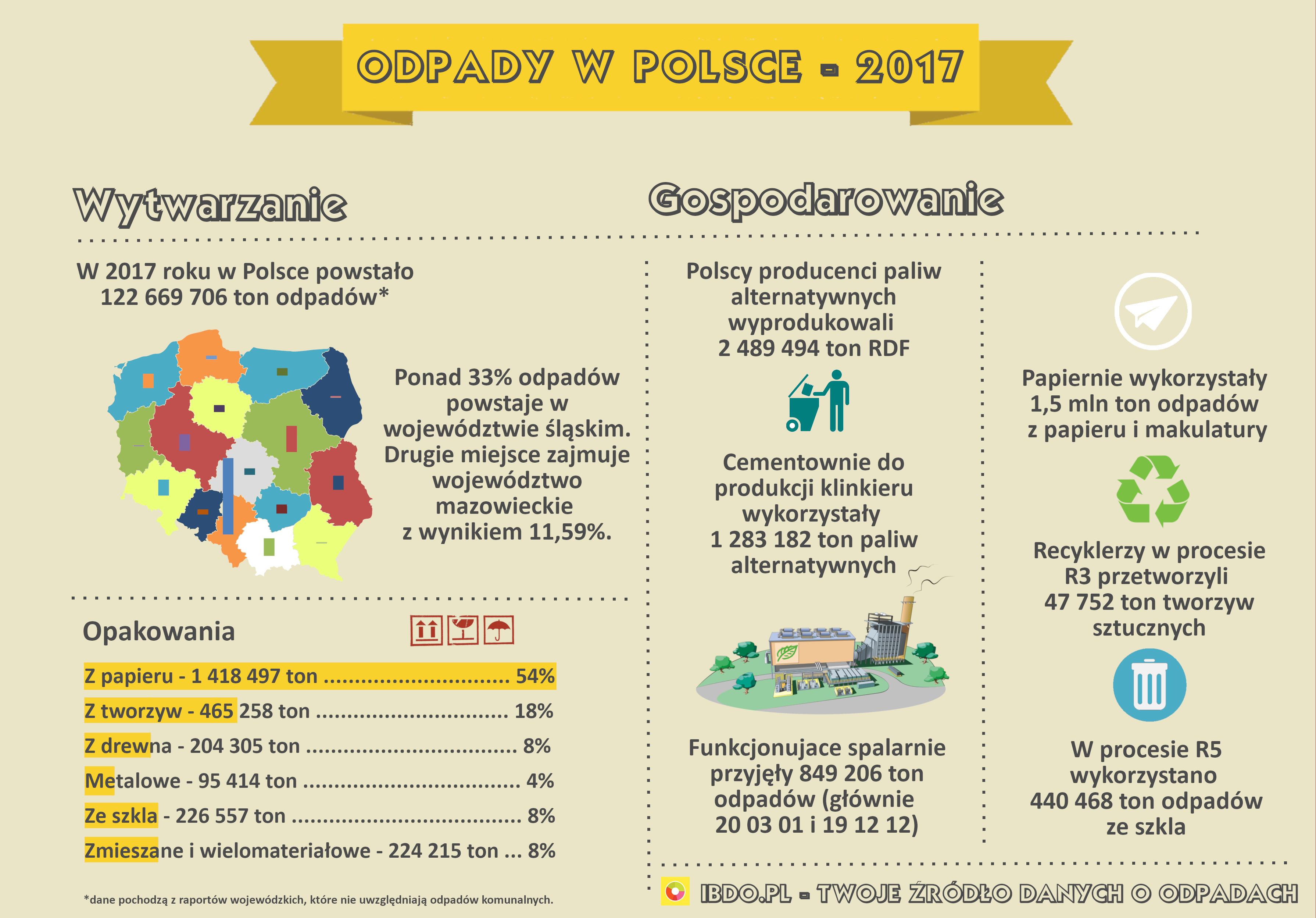 Odpady w Polsce - 2017